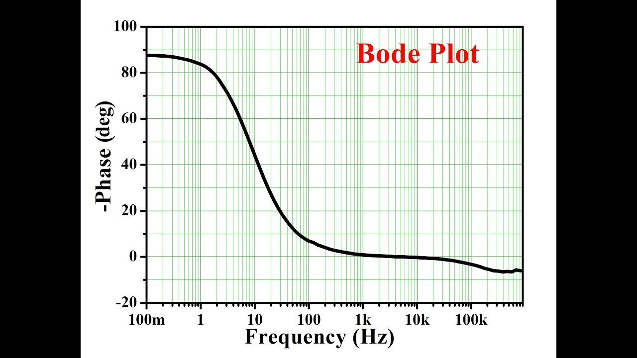 Bode plot from real experimental data youtube bodeplot electrochemicalworkstation ccuart Choice Image