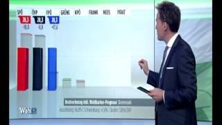 Steiermark Wahl 2015