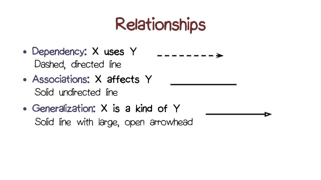UML Relationships - YouTube