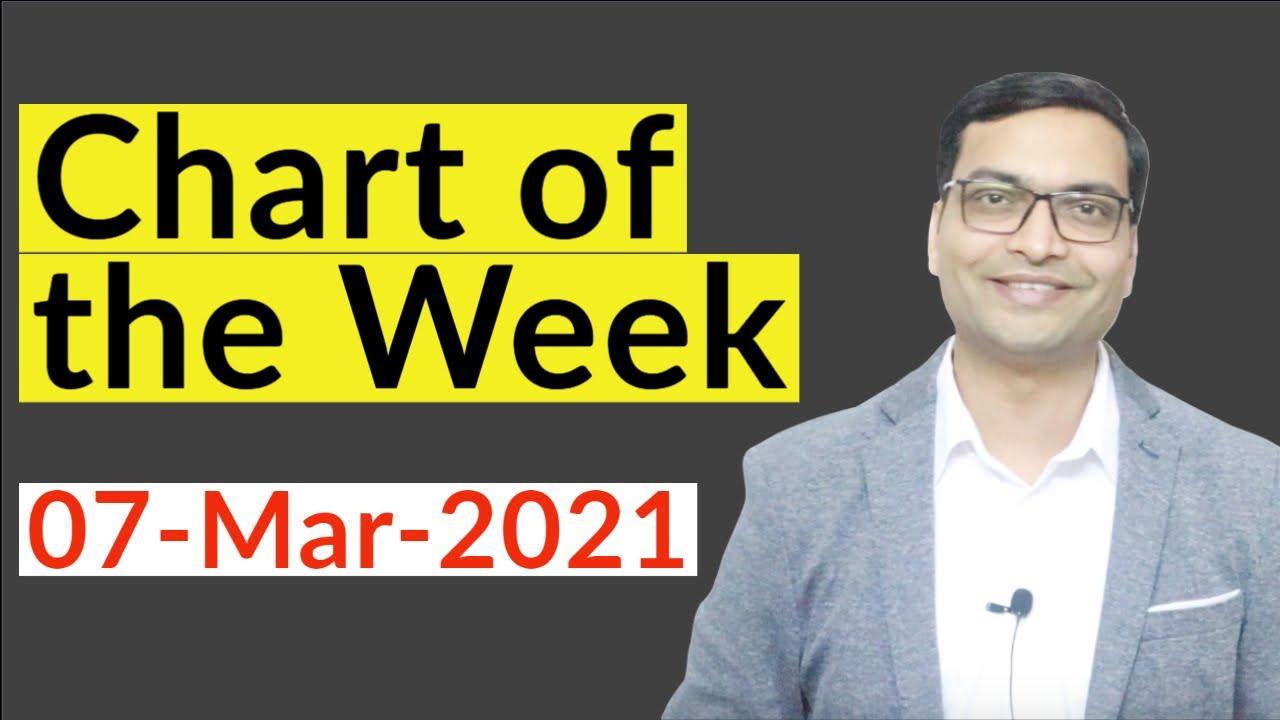 Chart of the Week by Vivek Singhal