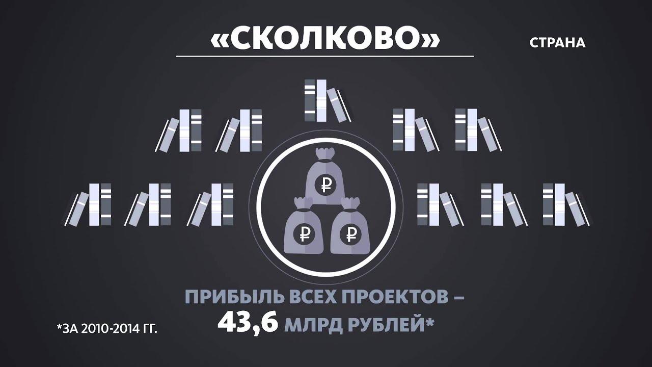 bc01f9231 публикации - Skolkovo Community