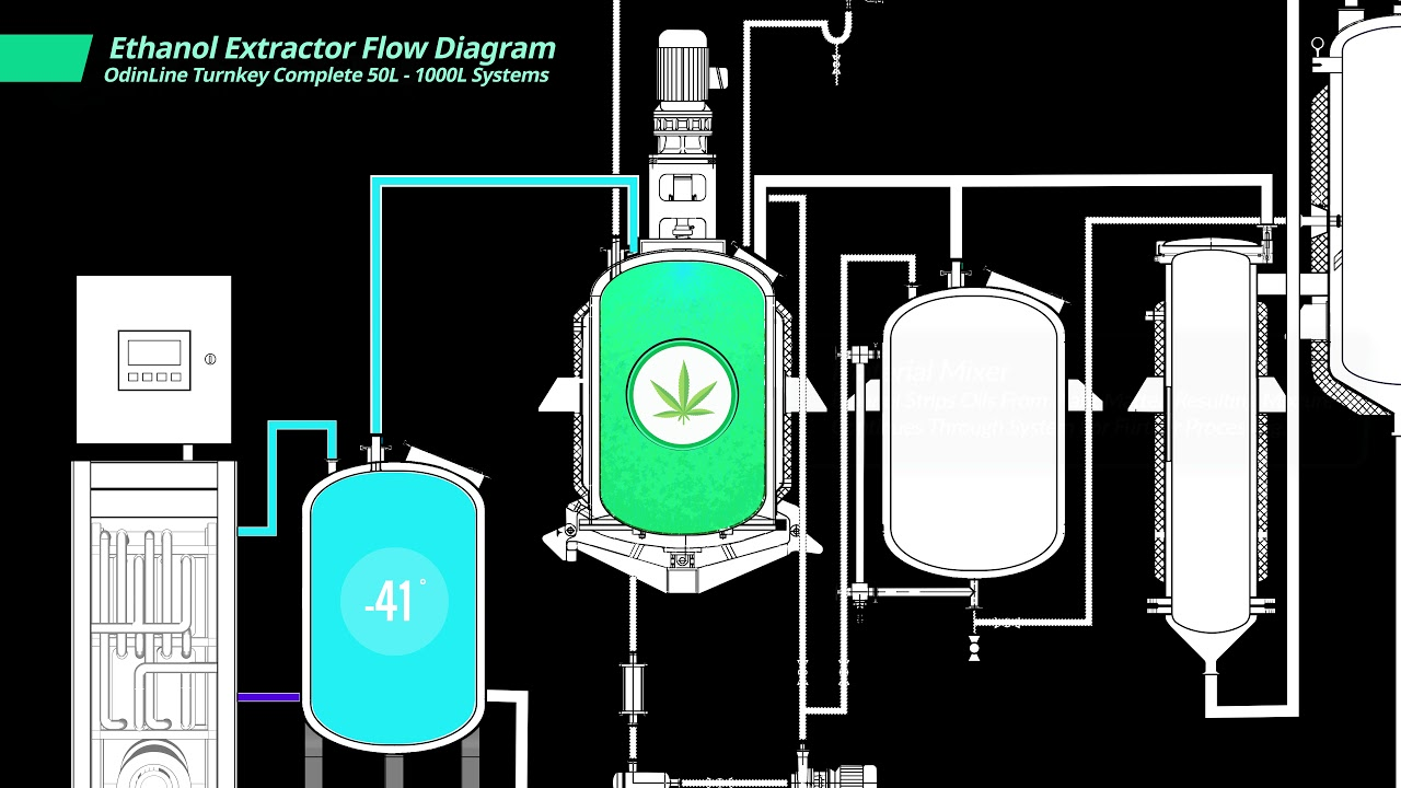 Ethanol Essential Oil Extract Extractor Etoh Extraction Flow How It Works Youtube