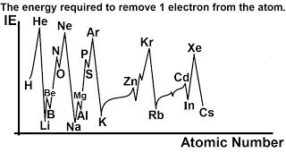 Chemistry - Periodic Variations (14 of 23) Atomic Radius: Ionization Energy and the Period Table II