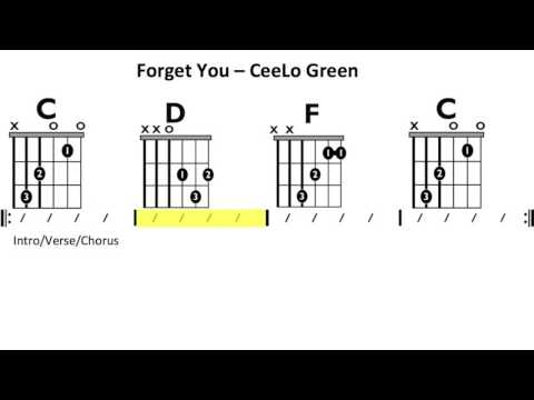 Forget You (Ceelo Green) - Moving Chord Chart