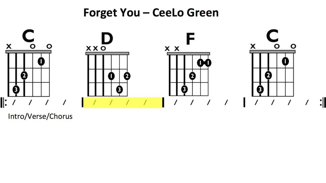 Forget You Ceelo Green Moving Chord Chart Youtube