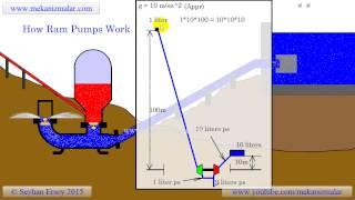Nguyên lý máy bơm tự động ko cần năng lượng..............
