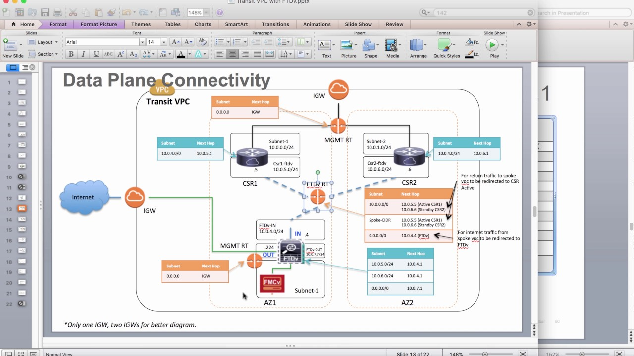 Secured DMZ solution by adding security service into Transit VPC - part3