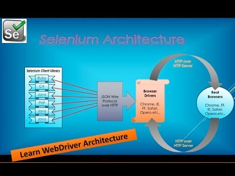 What is Selenium WebDriver Architecture?