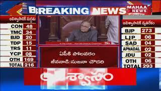 Sujana Chowdary Address In Rajya Sabha | Mahaa News
