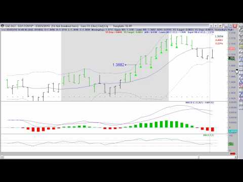 How To Day Trade – Using Rockwell's Futures Strategies From The Home Study Course