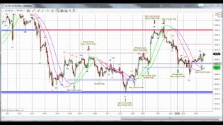 Trading Gold Futures with Options to capture the large $50 Swings