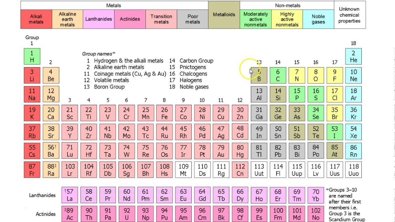 Cn periodic table images periodic table images 3 1 the periodic table youtube 3 1 the periodic table gamestrikefo images gamestrikefo Images