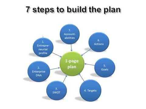 Webinar   1 page plan partI