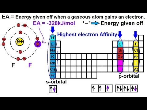 Chemistry Periodic Variations 19 Of 23 Electron