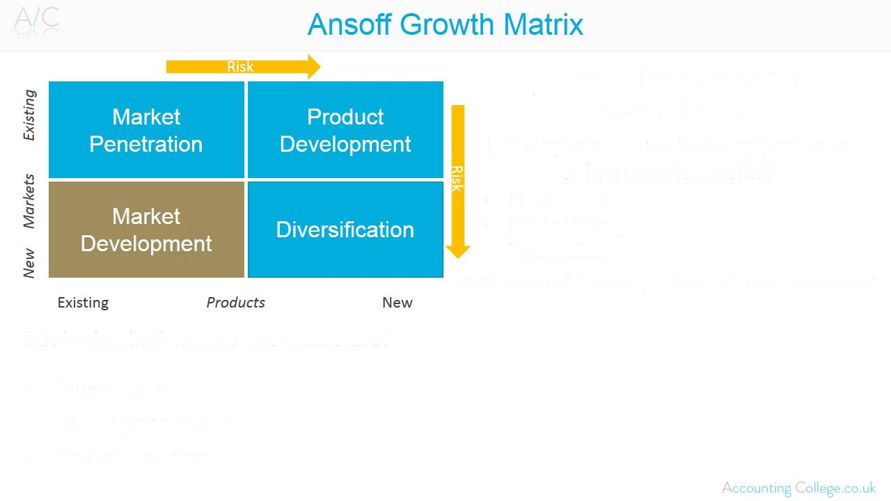 Marketing Theories - Explaining The Ansoff Matrix