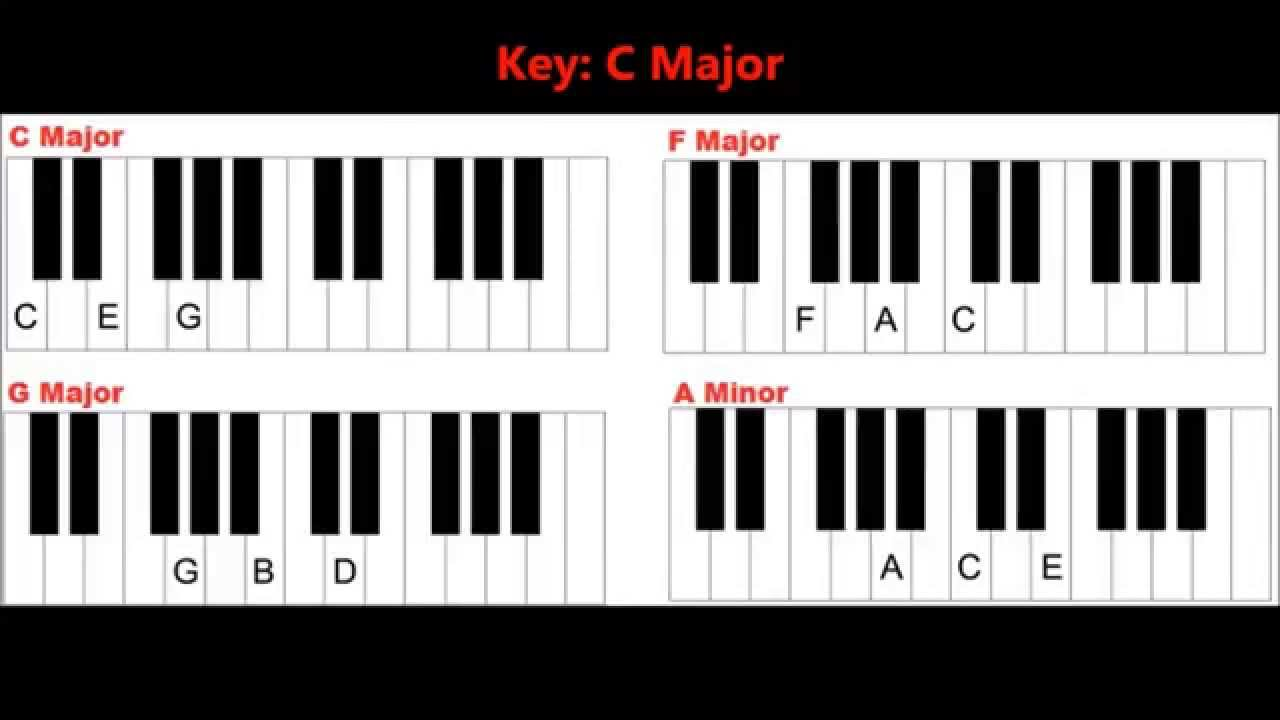 Four basic chords in the key of c major on piano and keyboard four basic chords in the key of c major on piano and keyboard hexwebz Gallery