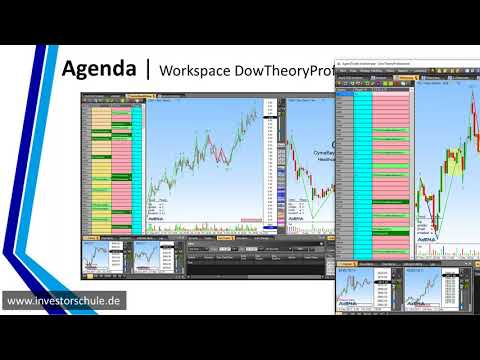 Successful trading with the Dow Theory Pro AddOn 2