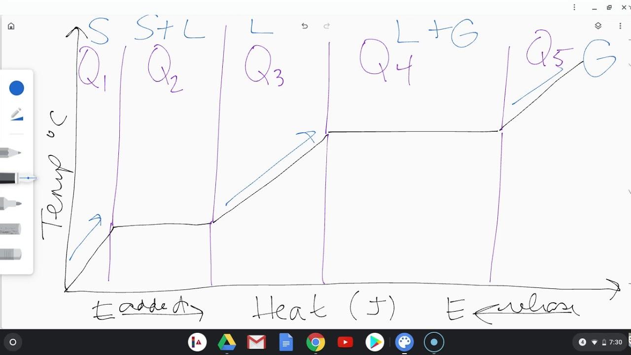 phase change diagram - YouTube