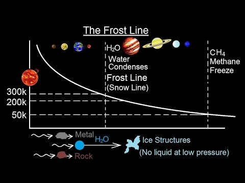 Astronomy - Ch. 8: Origin of the Solar System (10 of 19 ...