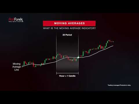 moving-averages-|-hotforex---forex-video-tutorials