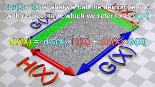 Product Rule for derivatives: Visualized with 3D animations