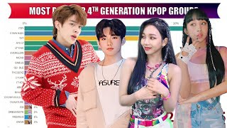 Most Popular 4th GENERATION K-POP GROUPS on Google [2018-2021]