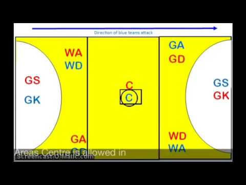 Netball Positions Video