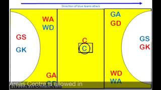 essay on how to play netball In this unit i have learnt about how to play netball and learn about all of its different positions in the game the defensive positions are goal keeper (gk), goal.