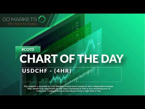 Chart Of The Day - #USDCHF Technical Analysis