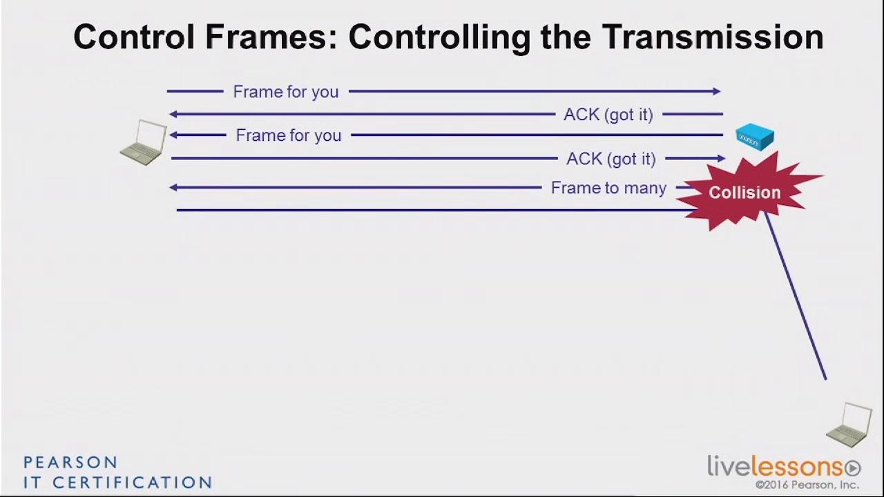 3 4 Control Frames CCNA Wireless 200 355 - YouTube