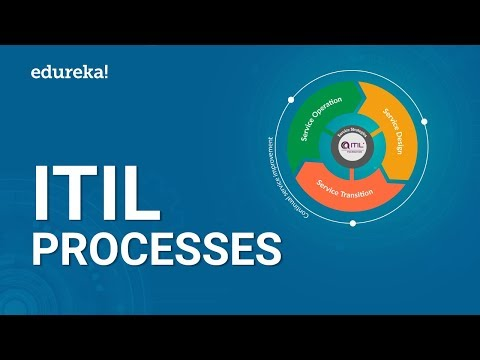 itil-processes-explained-|-itil-v3-framework-|-itil®-foundation-training-|-edureka
