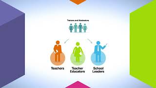 Teaching for Success process