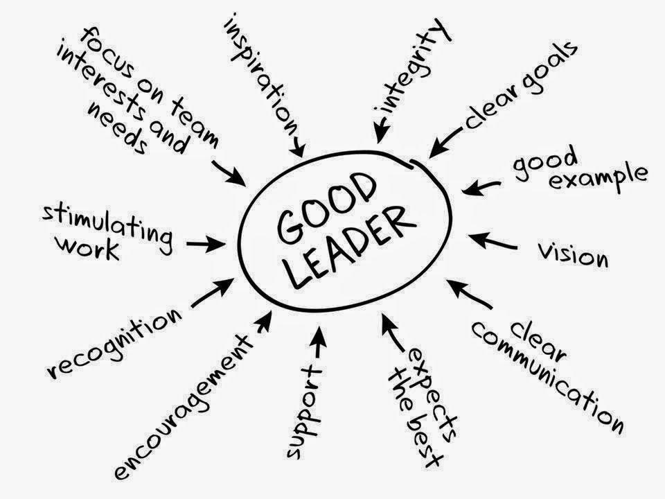 7 Characteristics Of Good Leadership Avery Eisenreich