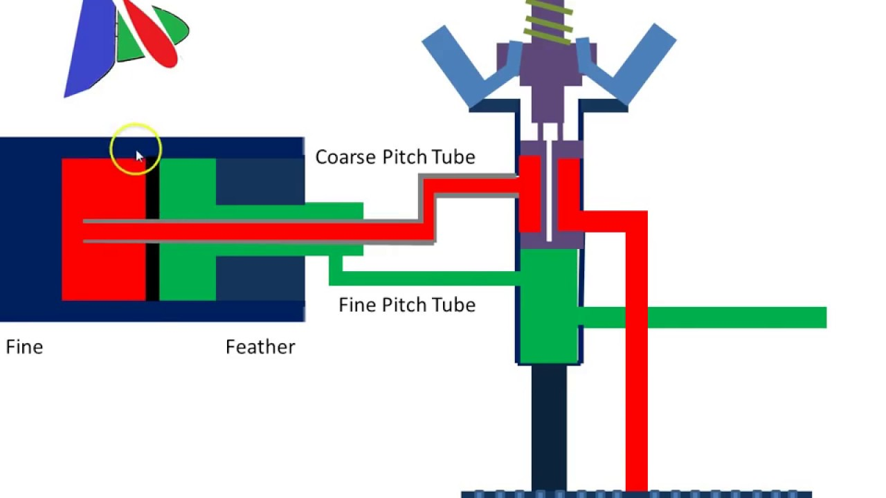 Tidal Bore Energy How Its Harnessed further Avid Mechanical Disc Adjustment besides Running new cable further View All likewise Pulleys. on pull system diagram
