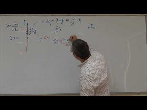 Continuous Charge Distribution (Uniformly Charged Rod)