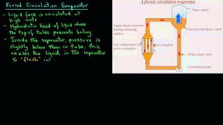 Baixar Forced Circulation Evaporator