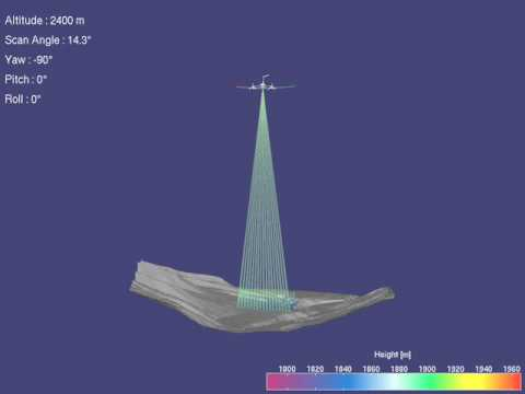 Animation of fibre-optic airborne laser scanner, as e.g. Toposys Falcon.