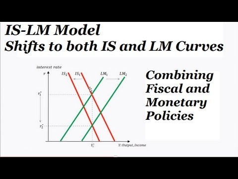 Fiscal and Monetary Policies and IS-LM Curve Model