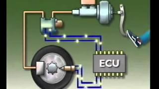 ABS Braking System   Operation