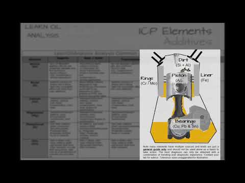 Learn Oil Analysis - Wear Metal Elements (ICP) & PQ