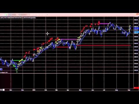 Stock Trading: Economic Roadmap and Index Preview for the Week of September 9, 2013