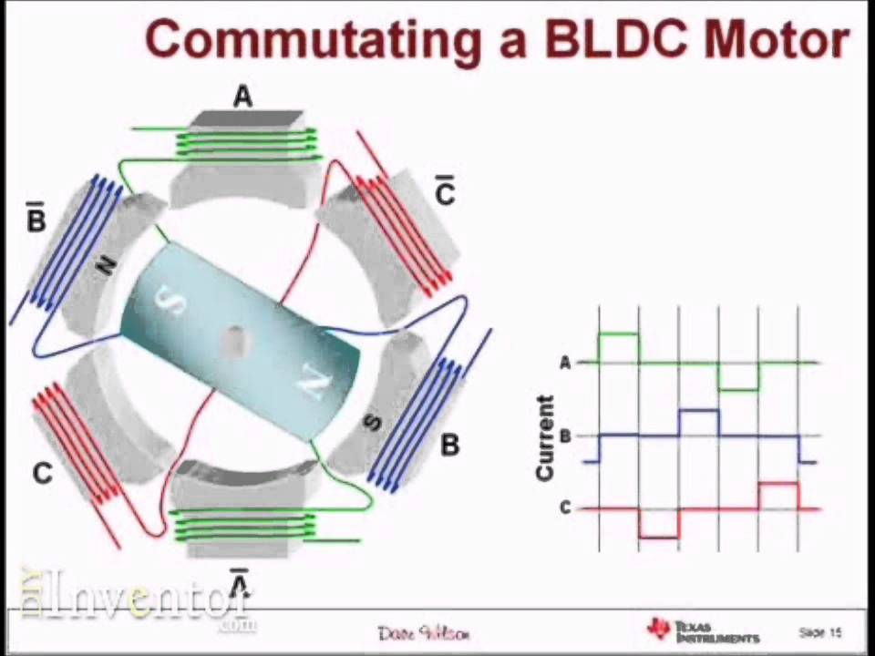 Brushless dc motors control how it works part 1 of 2 for How does a single phase motor work