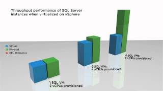 VMware Proven for Microsoft SQL Server Virtualization