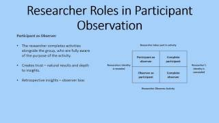 Participant Observation as a Research Method