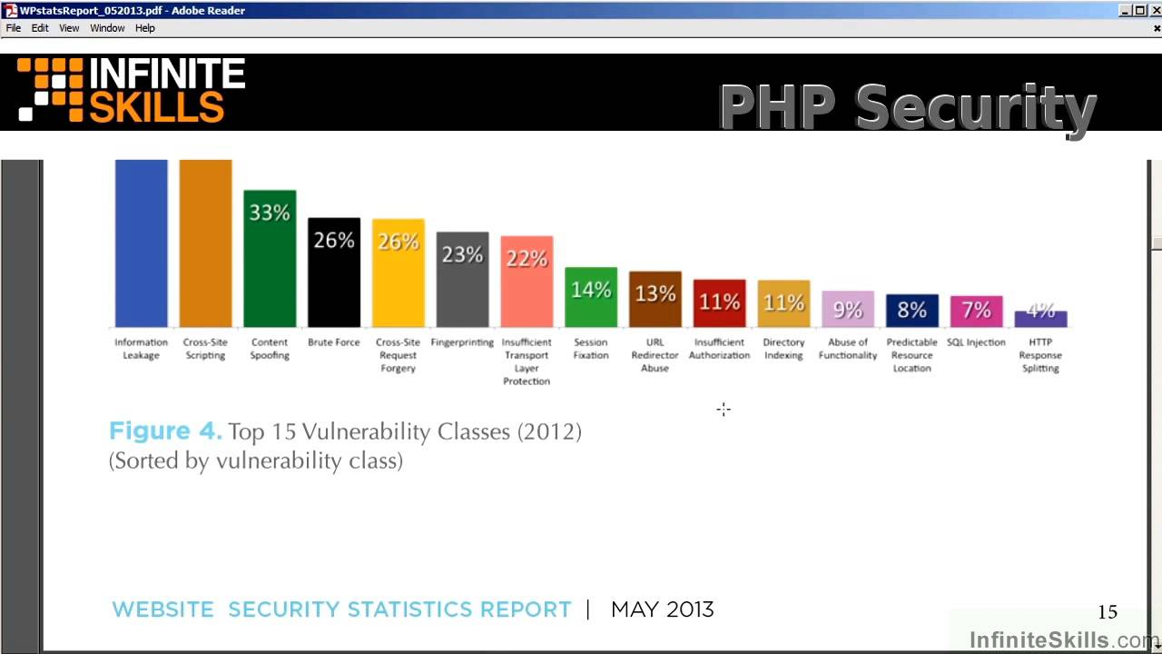 PHP Security Tutorial | Most Common Vulnerabilities Attackers Can Exploit