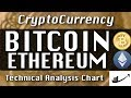 BITCOIN : ETHEREUM Update CryptoCurrency Technical Analysis Chart 3-22