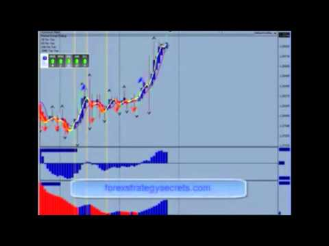 forex short term trading indicators