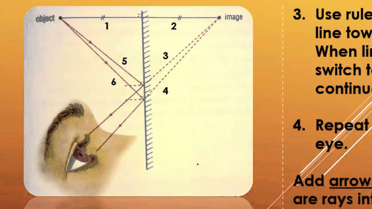 Gr 10 optics tutorial science video tutorial youtube pooptronica Choice Image