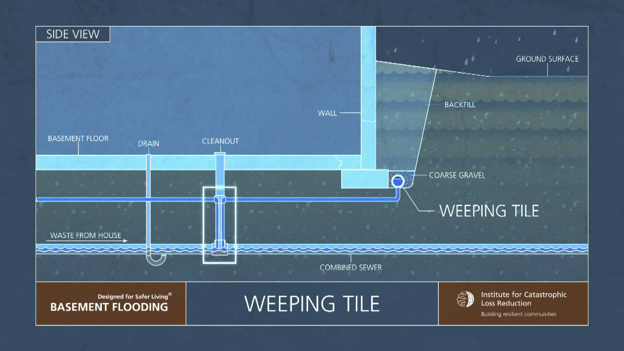 6 iclr narrated animation weeping tiles and sump pumps [ 1280 x 720 Pixel ]