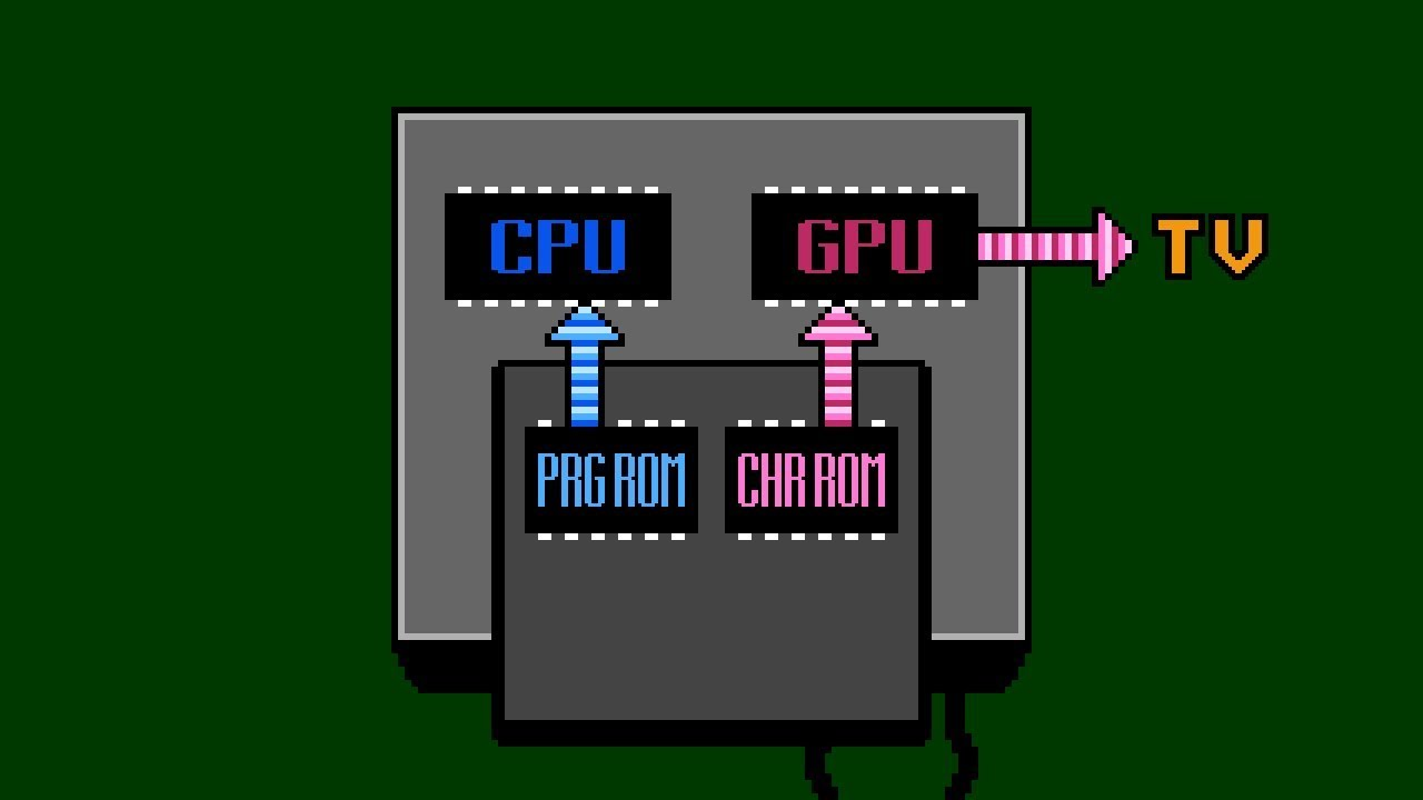 Why does an NES cartridge have two ROM chips inside?